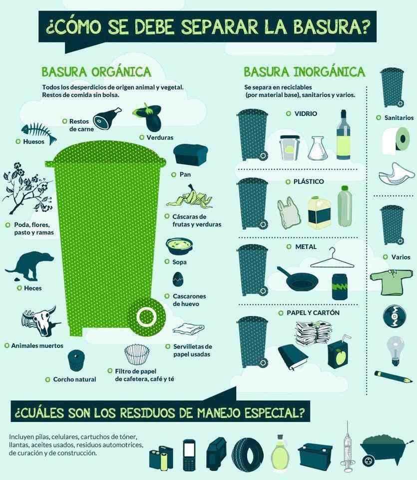 Como se debe separar la basura- Sablon