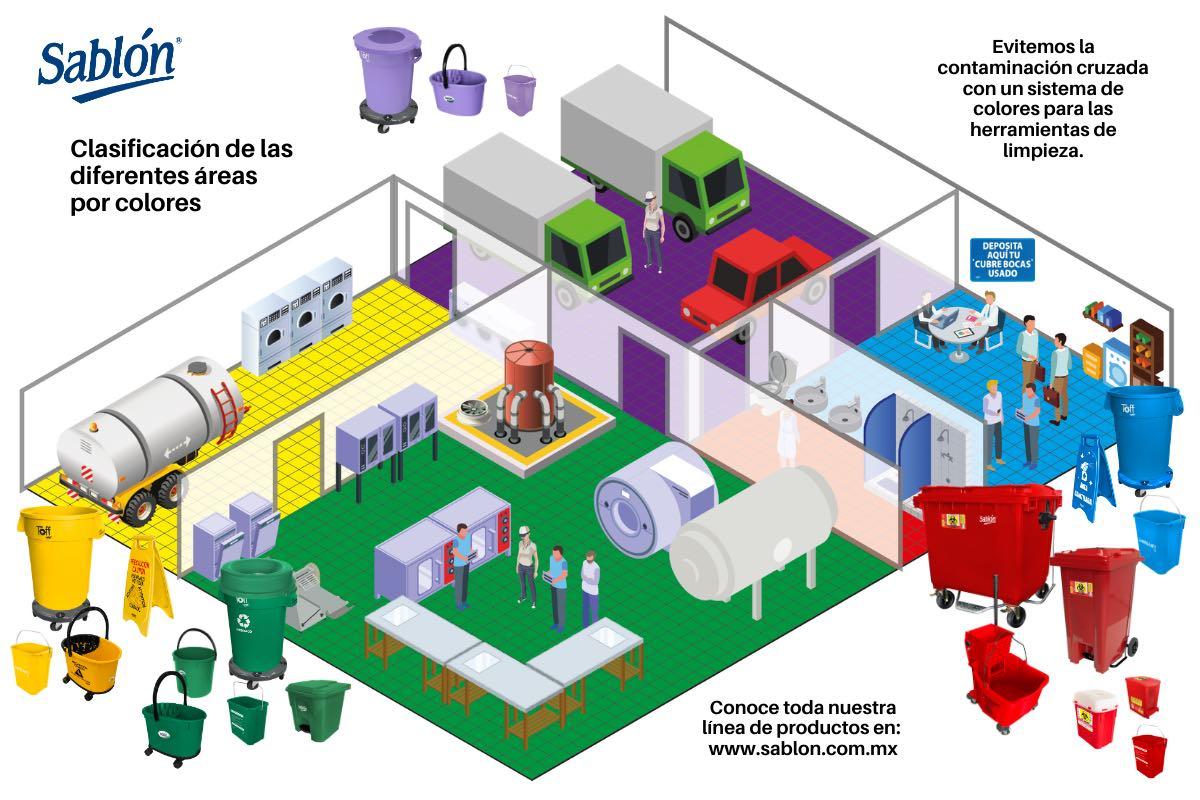 Clasificación de áreas por colores - ejemplo contaminación cruzada - Sablón